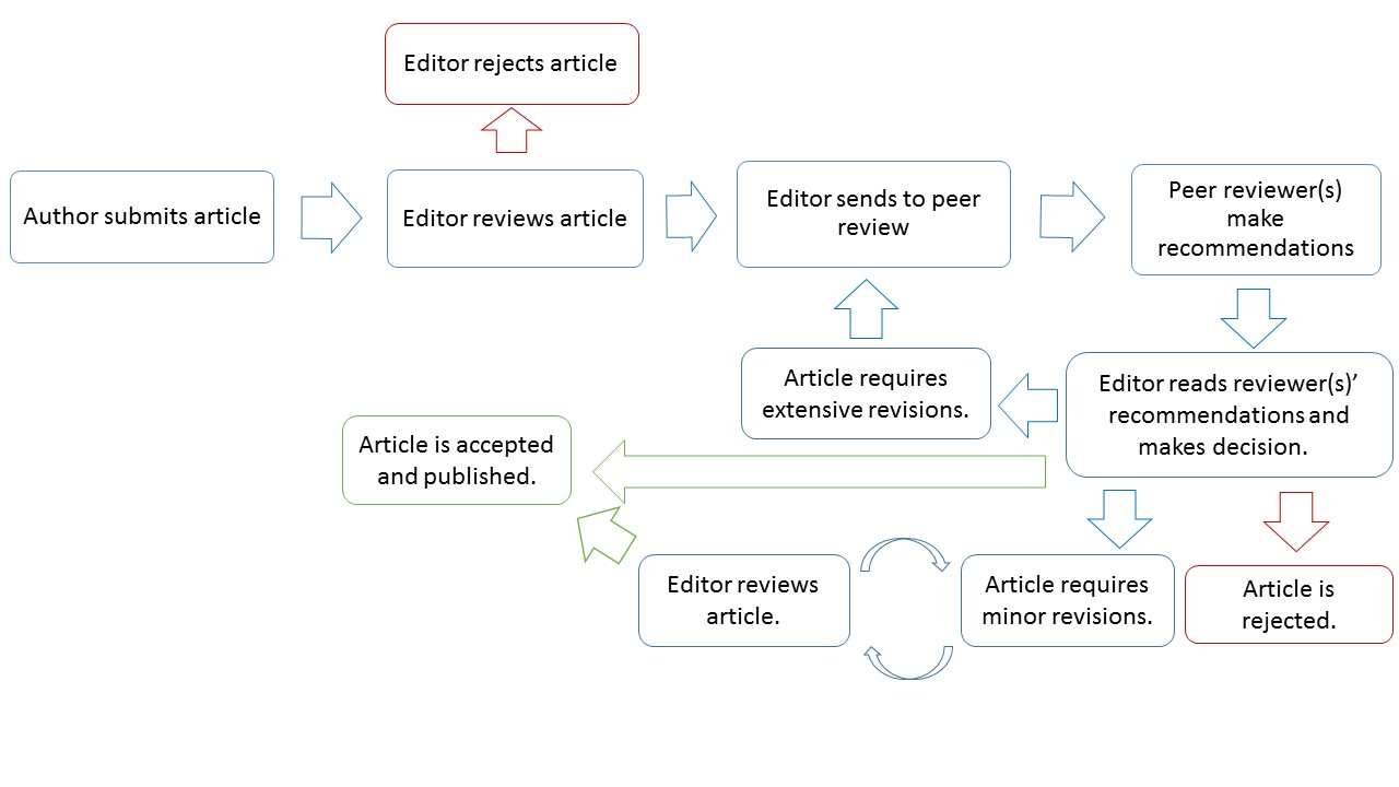 Journal Publishing Guide: Editorial workflow | Journal Publishing Guide